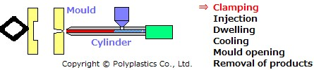Injection-moulding-process