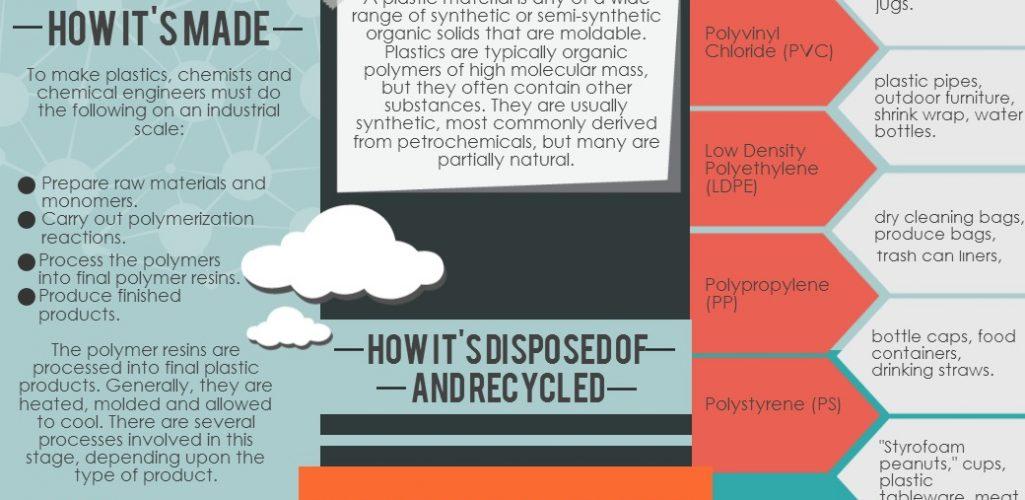 Plastics 101 Infographic